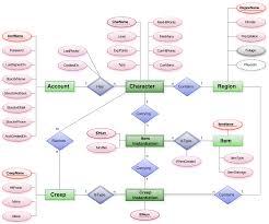 file er diagram mmorpg svg   wikimedia commonsfile er diagram mmorpg svg