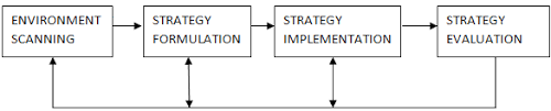 strategic management process   meaning  its steps and componentscomponents of strategic management process