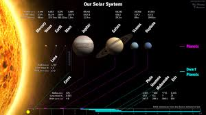 <b>Planets</b> of our <b>Solar System</b> :: The <b>Planets</b> Today