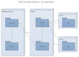 uml diagrams   learn what they are and how to make themuml package diagram