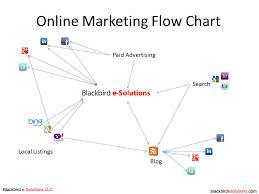 example social media flowchart   online diagram   marketing diagramonline marketing flowchart   social media flowchart