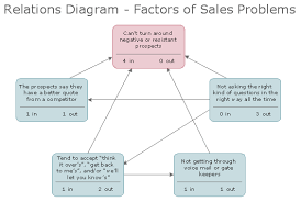 conceptdraw samples   strategy and management diagramssample   relations diagram   factors of sales problems