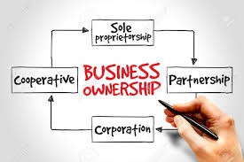 business ownership mind map concept stock photo picture and business ownership mind map concept stock photo 41206625