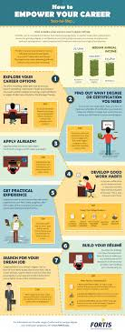 infographic how to empower your career step by step in finding your dream job through 7 simple steps from exploring your career options to getting practical experience and and building a great resume