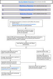 recruitment and appointment human resources the university of appointment process map appointment process map