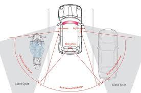 Resultado de imagem para pontos cegos do veículo