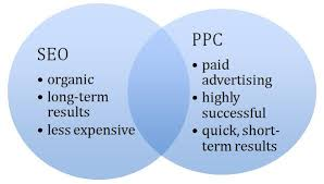 Image result for PPC campaigns