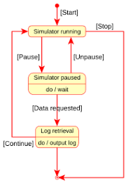state diagram  uml    wikipediastate diagram  uml