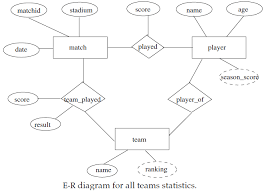er diagram example   edugrabserd q a  er diagram questions   solutions