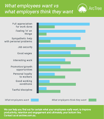 how can you really know what your employees want arctree graph showing difference between what employees really want and what employers think they want