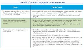 contractor engagement workforce development set goals establish specific contractor engagement and workforce development objectives