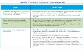 contractor engagement workforce development set goals establish specific contractor engagement and workforce development objectives