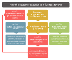 improve online reviews good old fashioned customer service customer services influence reviews