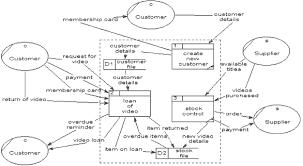 level  data flow diagrams