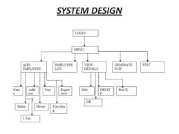 employee management system project ppt   youtube