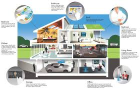 smart homes house of the future house of 2027 image