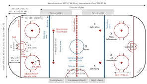 ice hockey positions diagramice hockey rink dimensions