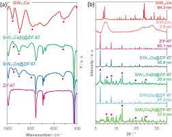 Advanced framework-modified POM@ZIF-<b>67</b> nanocomposites as ...