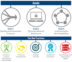 transforming it at va oit s midyear review the enterprise program management office epmo manages it development across the department and provides an enterprise wide view of all ongoing projects