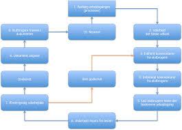 flowdiagram   qualitythinkingfigur    flowdiagram for en proces til udarbejdelse og godkendelse af en procedure