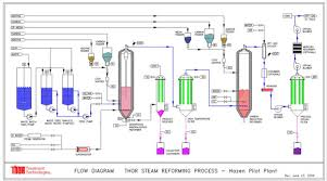 collection chemical process flow diagram pictures   diagrams