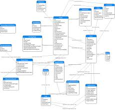 database diagram of stack exchange model    meta stack exchangeerd of sede