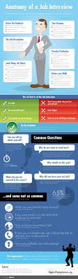 17 best images about interviewing interview anatomy of a job interview ¡i love you infographic