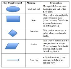 process flow diagram symbols meaning photo album   diagrams