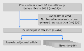 the association between exaggeration in health related science fig 1 identification of press releases based on published studies possible relevance for human health biomedical and psychological sciences
