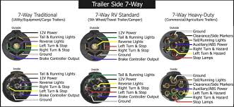 way round trailer wiring diagram image wiring 7 way round pin trailer wiring diagram wiring diagram schematics on 4 way round trailer wiring