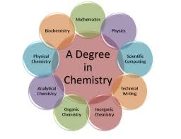 thecb   chemistrychemistry expertise diagram final
