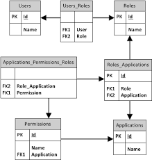 nor zation   best relational database structure for this data    erd diagram