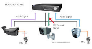 ptz camera connection moving electron ip cctv system ptz camera