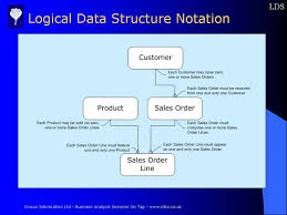 logical data structure example describing the diagram notation usedlogical data structure example showing the notation