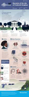 17 best ideas about frederick douglass narrative this narrative of the life of frederick douglass infographic from course hero is as