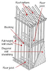 house framing diagrams  amp  methods   hometipsballoon framing