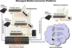 perle management module media converters ethernet extenders mcr mgt management module features