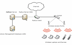 library wi fi solutionsa simple network diagram of wi fi in use in a netloan site is as follows