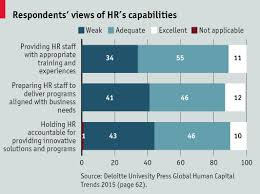 implications for hr management function and practice future hr the majority had a dim assessment of the hr function s ability to perform analytical projects such as conducting multi year workforce