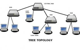 tree topology with diagramit is easier to expand an existing network   tree topology it can be viewed as various star topologies are connecting to a linear backbone bus