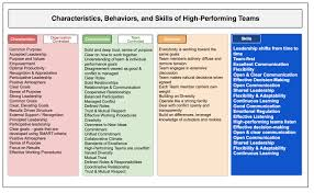 the aglx blog the science of effective high performing teams characteristics behaviors and skills breakdown