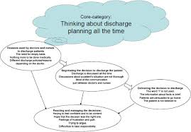 are decisions about discharge of elderly hospital patients mainly figure