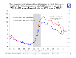 the grumpy economist unemployment unemployment