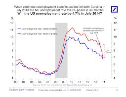 the grumpy economist unemployment unemployment