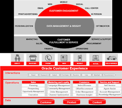 essay overview of oracle enterprise manager cloud control c essay oracle enterprise architecture framework guihebaina overview of oracle enterprise manager cloud control 13c