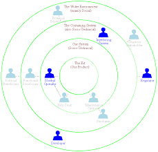 stakeholdersan onion model of stakeholder relationships  each circle represents a different stakeholder zone d
