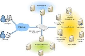 network diagrams tool   the easiest way to draw a new network    network diagrams  lan networks  network topologies