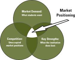 three things to consider when determining the market position of three things to consider when determining the market position of your campus