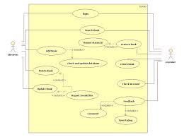 uml diagrams for library management   programs and notes for mcause case diagram for library management system
