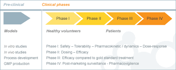 phases of clinical trials - drugdiscovery.com